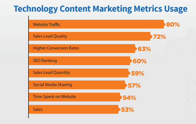Bar graph showing how companies measure content success